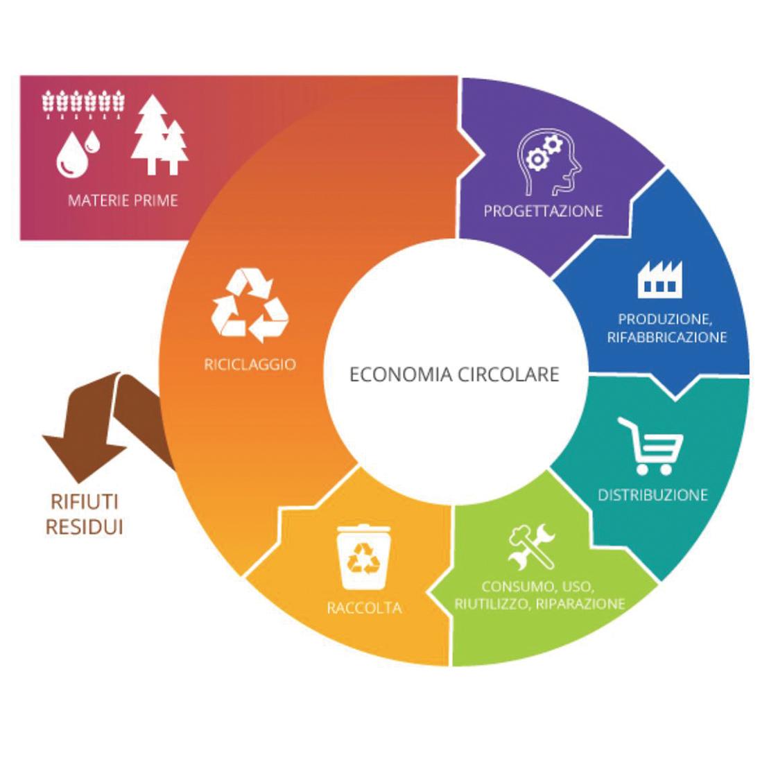 Sviluppo sostenibile ed economia circolare: significato ed esempi